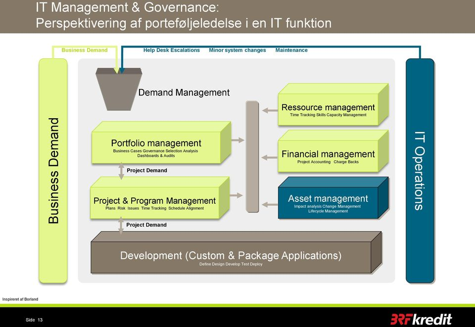 Project Demand Project & Program Management Plans Risk Issues Time Tracking Schedule Alignment Financial management Project Accounting Charge Backs Asset management Impact