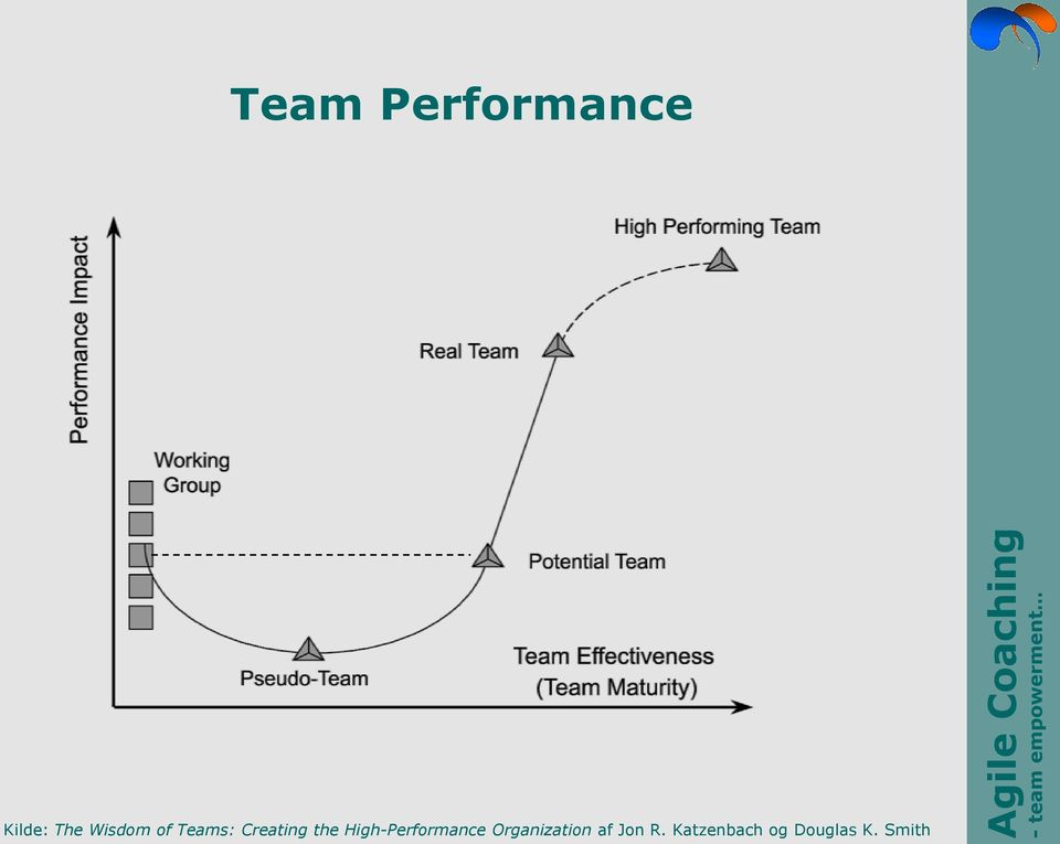 High-Performance Organization