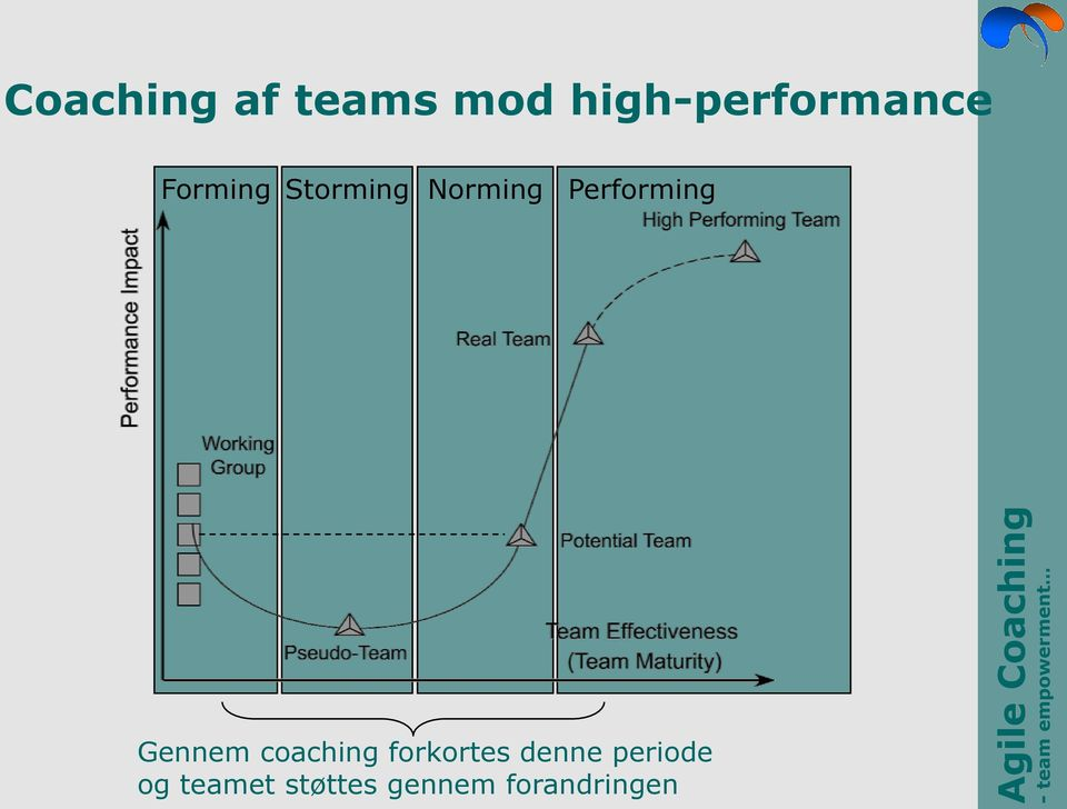 Norming Performing Gennem coaching