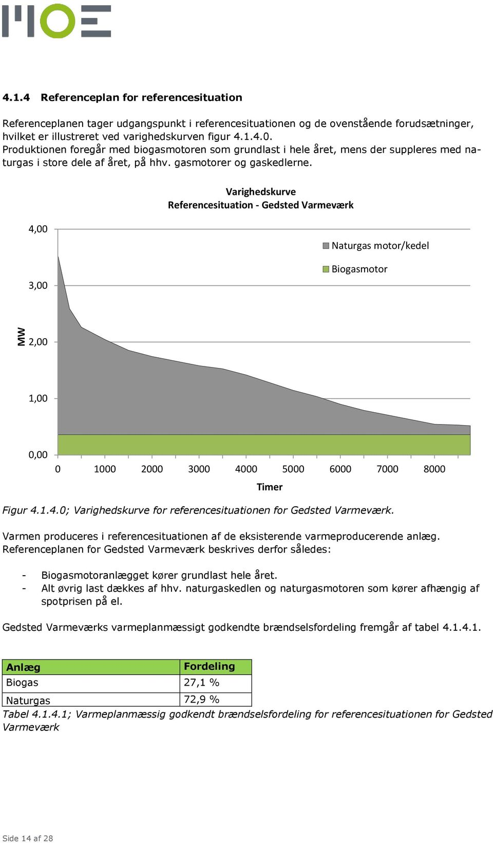 Varighedskurve Referencesituation - Gedsted Varmeværk 4,00 3,00 Naturgas motor/kedel Biogasmotor 2,00 1,00 0,00 0 1000 2000 3000 4000 5000 6000 7000 8000 Timer Figur 4.1.4.0; Varighedskurve for referencesituationen for Gedsted Varmeværk.