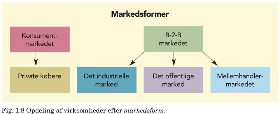marked Det offentlige marked