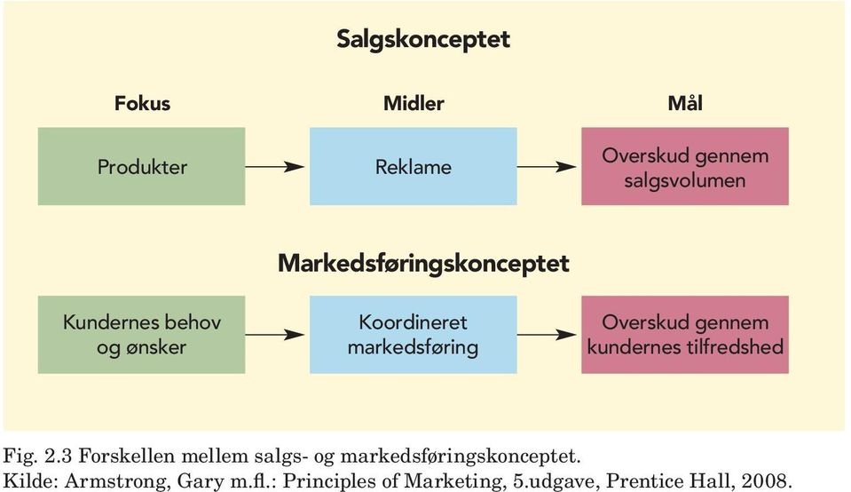 types of markets by kotler