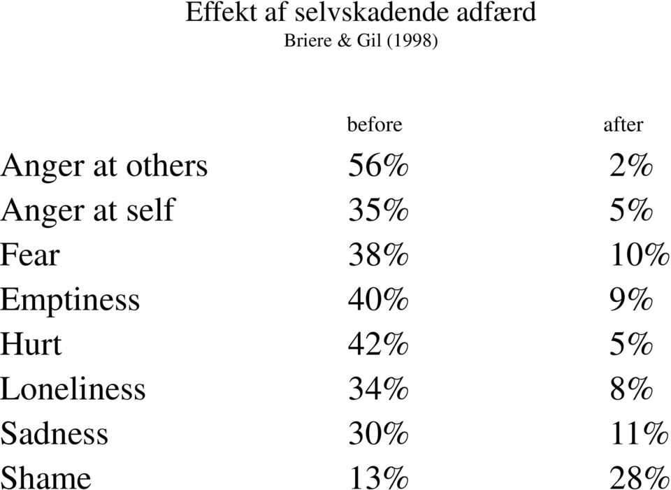 at self 35% 5% Fear 38% 10% Emptiness 40% 9%