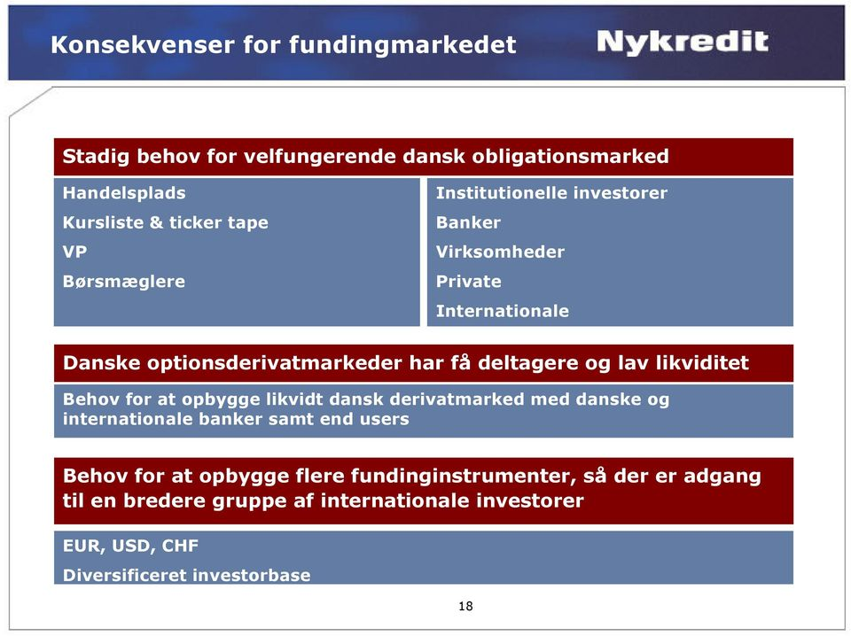 likviditet Behov for at opbygge likvidt dansk derivatmarked med danske og 4% 34% internationale 5% banker samt end users 20% Behov for at