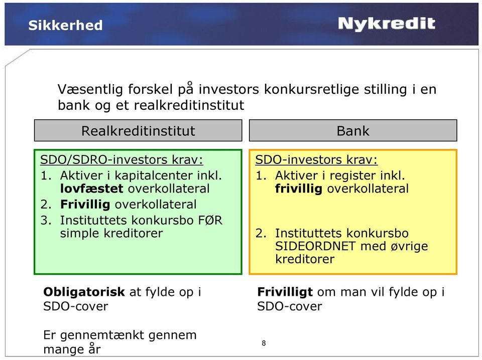 Instituttets konkursbo FØR simple kreditorer Obligatorisk at fylde op i SDO-cover Bank SDO-investors krav: 1.