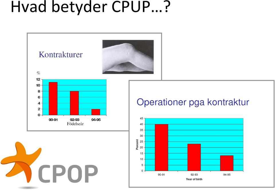 CPUP?