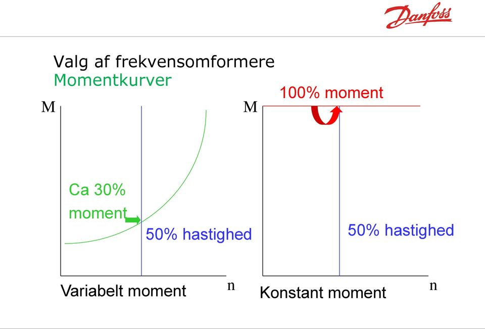 moment 50% hastighed 50%