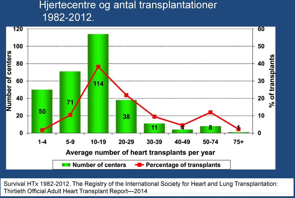 The Registry of the International Society for Heart