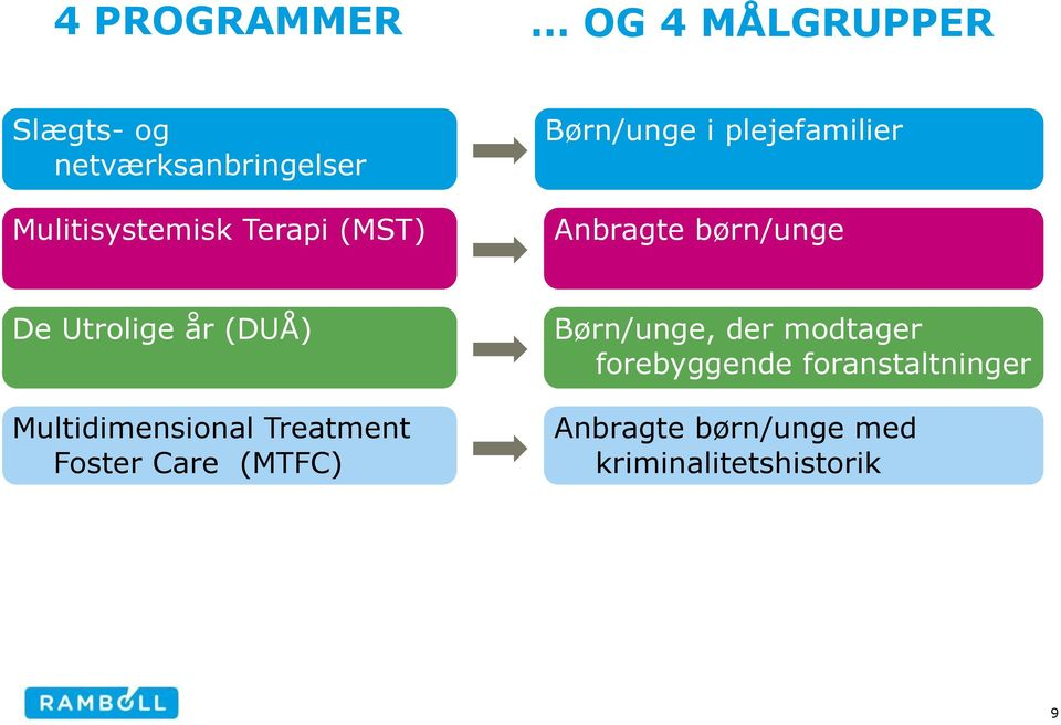 De Utrolige år (DUÅ) Multidimensional Treatment Foster Care (MTFC)