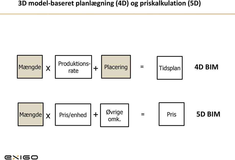 Produktionsx Placering rate + =