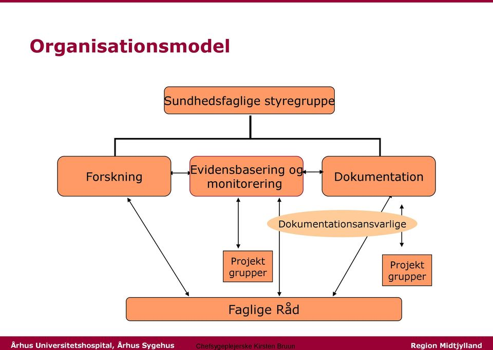 monitorering Dokumentation