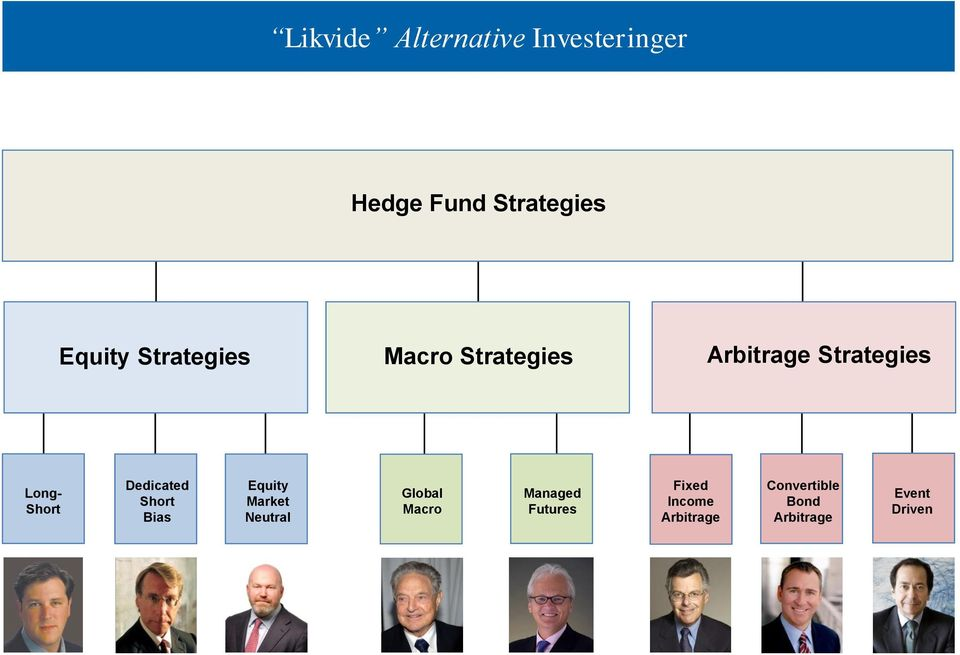Futures Fixed Income Arbitrage Convertible Bond Arbitrage Event Driven (The various hedge fund