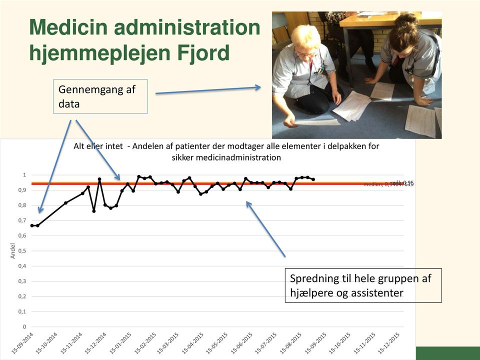 sikker medicinadministration 1 0,9 median; 0,94047619 mål; 0,95 0,8 0,7 0,6