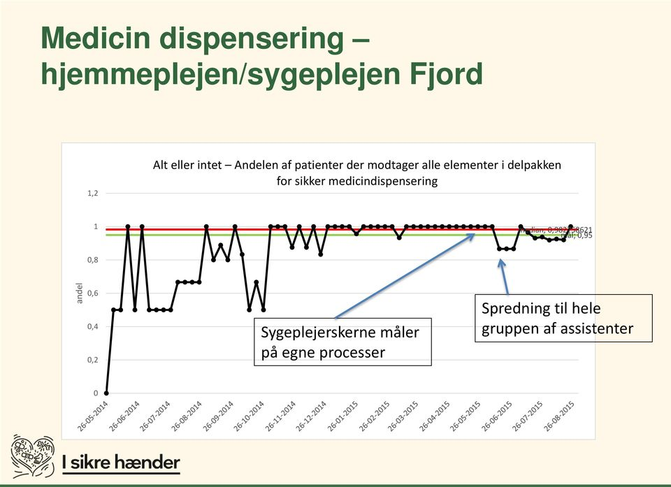 medicindispensering 1 median; 0,982758621 mål; 0,95 0,8 andel 0,6 0,4 0,2