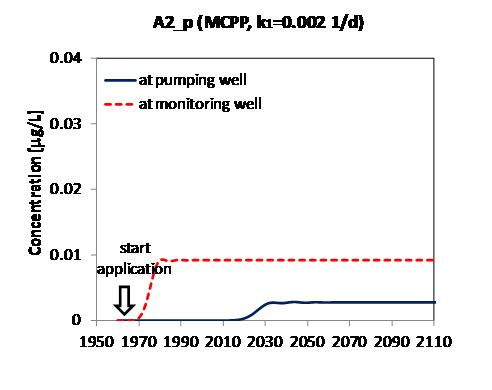 different degradation rates of MCPP (K1=.2 1/day,.2 1/day and ). Column 1: results for a diffuse source. Column 2: results for a point source. Monitoring well is at x=4km and y=1mbs.