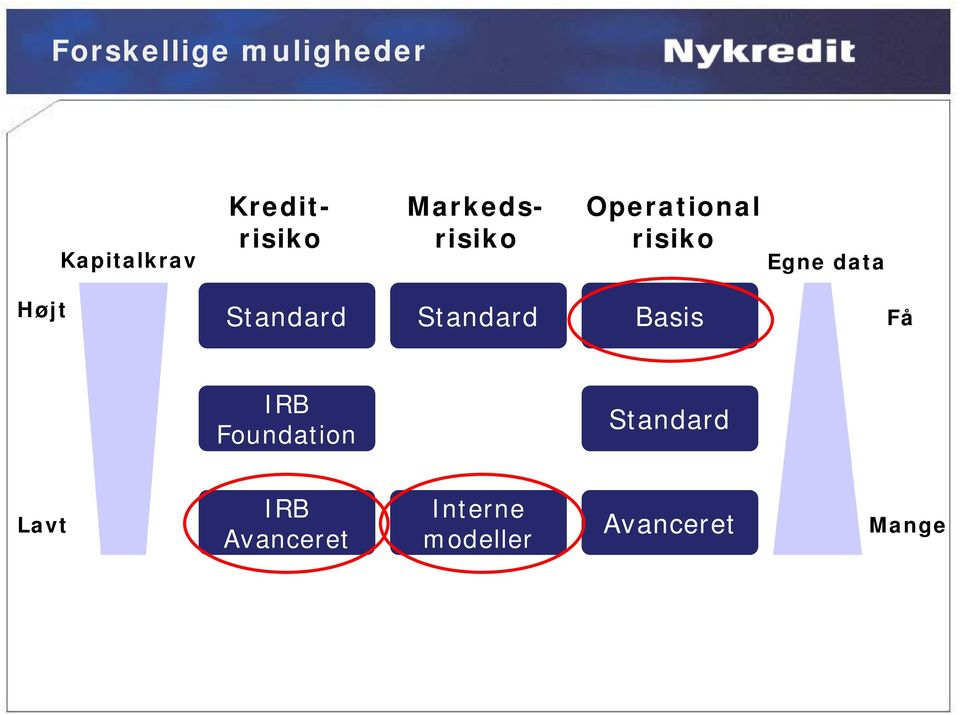 Standard Standard Basis Få IRB Foundation