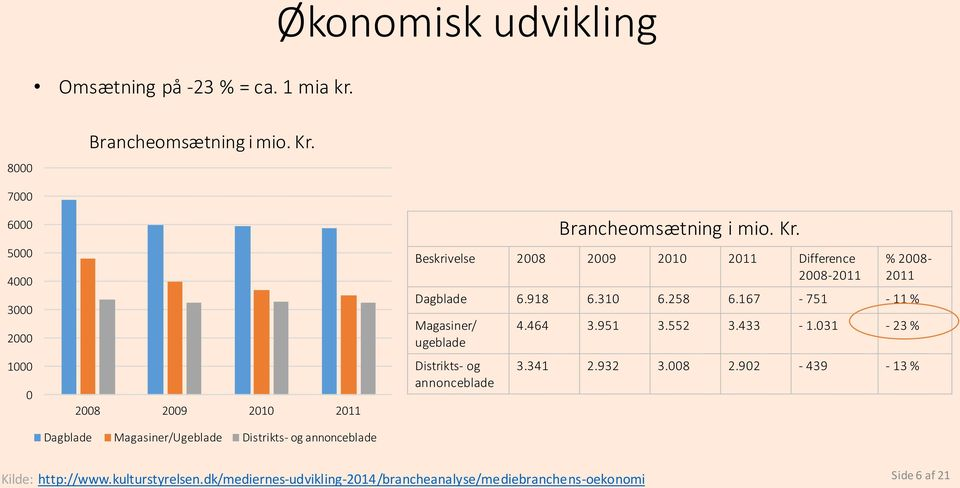 Beskrivelse 2008 2009 2010 2011 Difference 2008-2011 % 2008-2011 Dagblade 6.918 6.310 6.258 6.