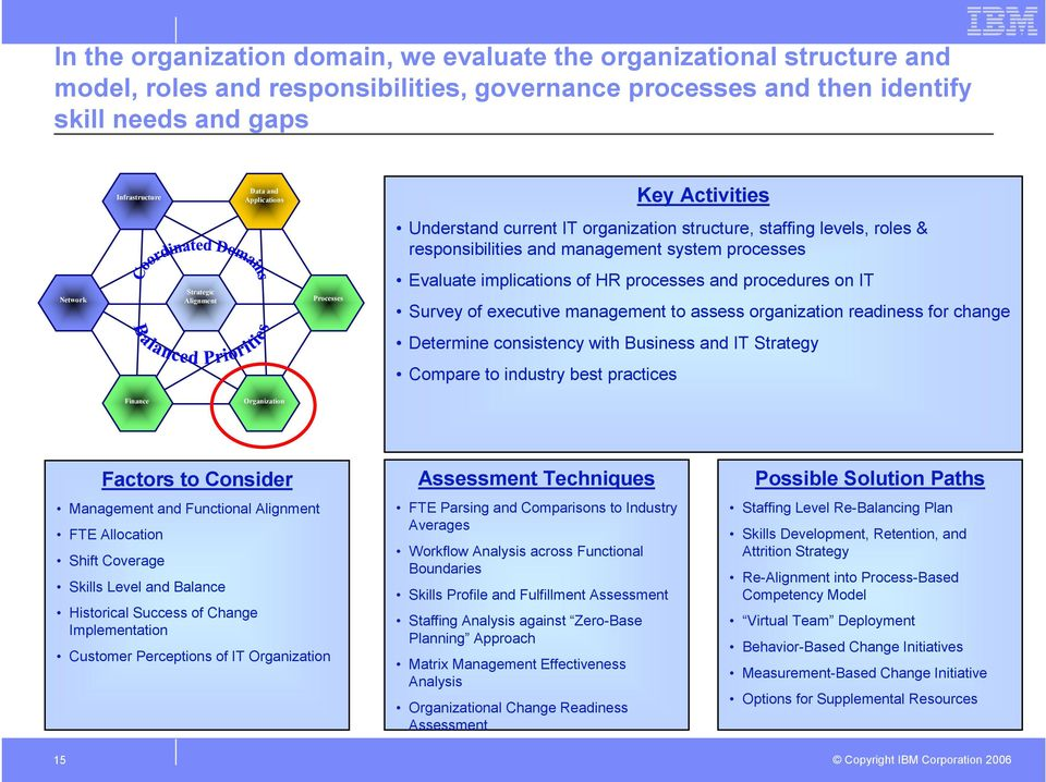 implications of HR processes and procedures on IT Survey of executive management to assess organization readiness for change Determine consistency with Business and IT Strategy Compare to industry