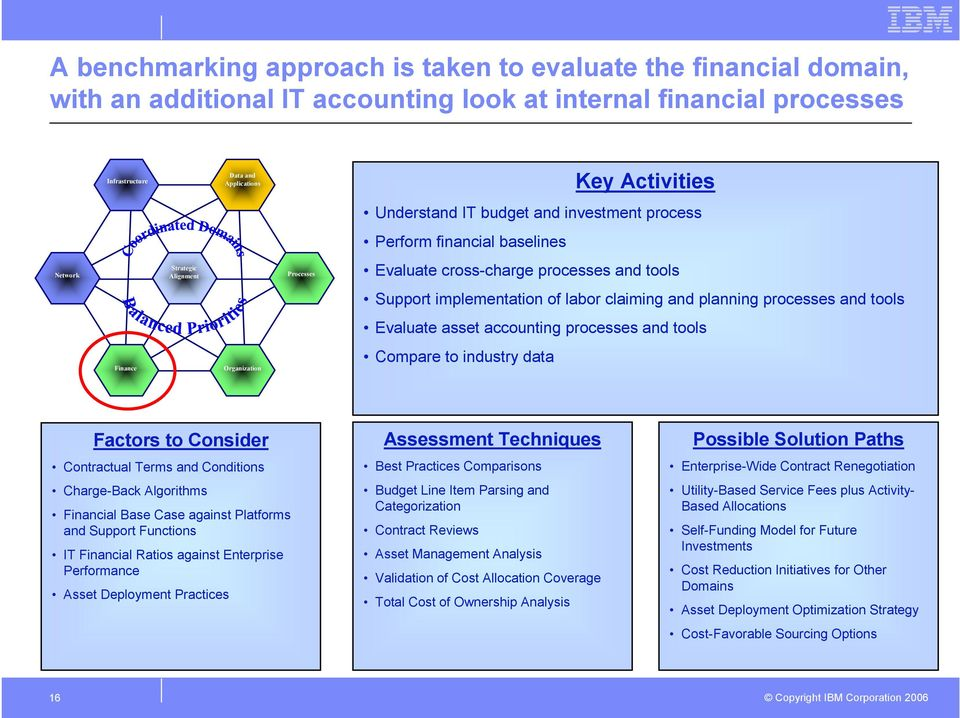 processes and tools Evaluate asset accounting processes and tools Finance Organization Compare to industry data Factors to Consider Contractual Terms and Conditions Charge-Back Algorithms Financial