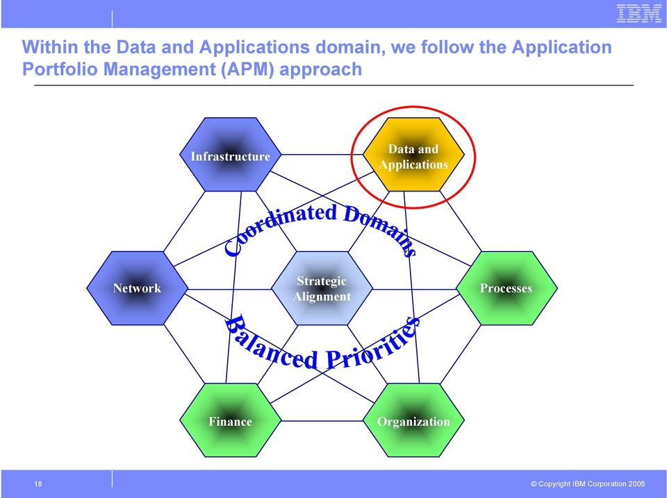 Topology Utilization Sourcing Network Strategic Alignment Processes IT Efficiency Ownership Effectiveness Consistency SLA Impl.