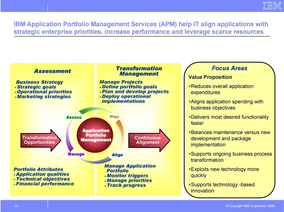 Portfolio Transformation Manage Projects ƒdefine portfolio goals ƒplan and develop projects ƒdeploy operational implementations Plan Align Continuous Alignment Manage Application Portfolio ƒmonitor