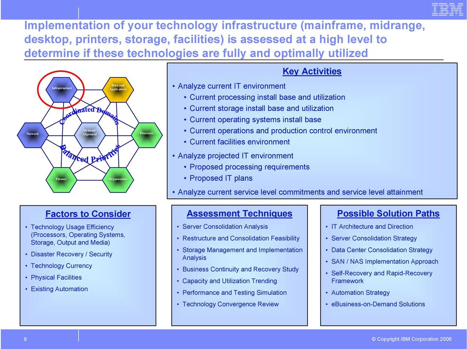 Strategic Alignment Processes Current operating systems install base Current operations and production control environment Current facilities environment Analyze projected IT environment Proposed