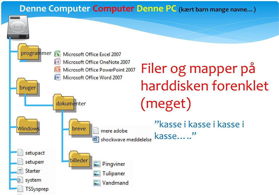 dokumenter breve Filer og mapper på harddisken