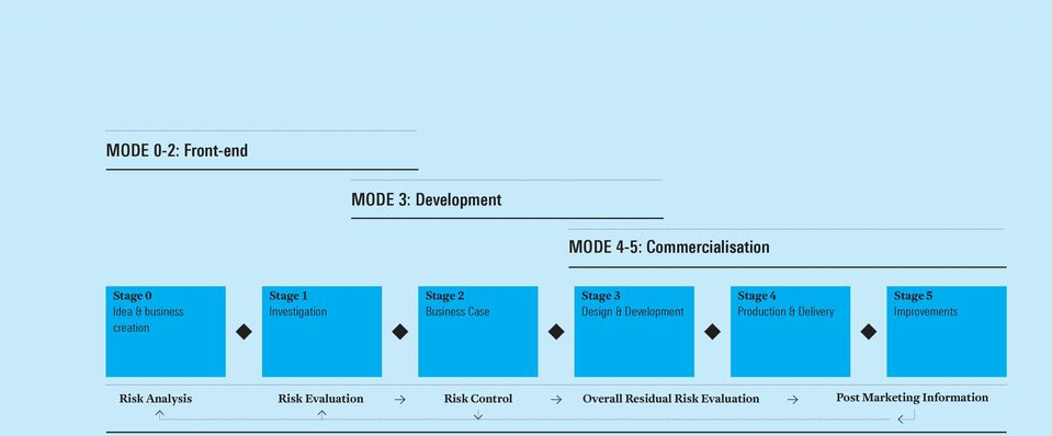 Development Stage 4 Production & Delivery Stage 5 Improvements Risk Analysis Risk
