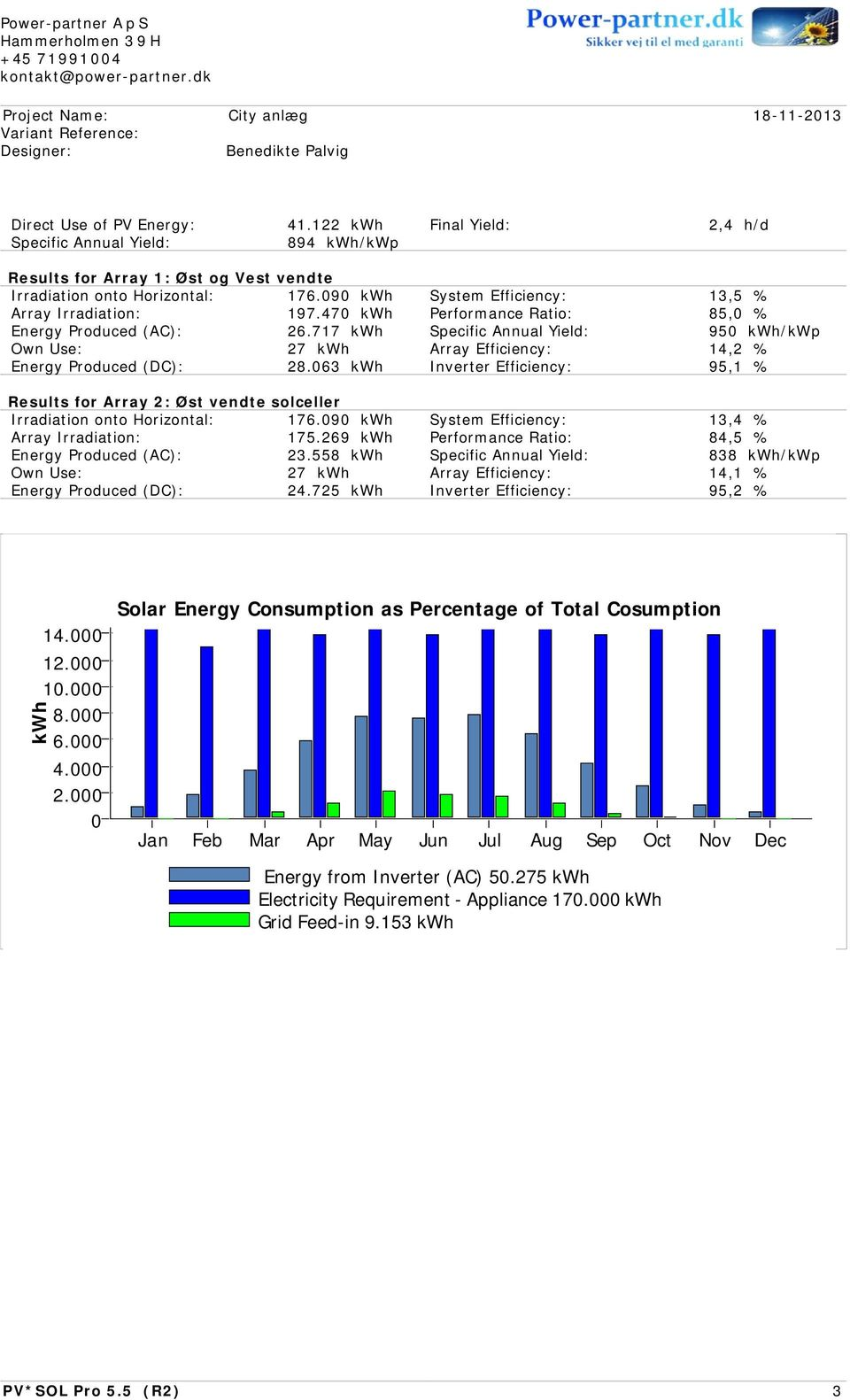 470 kwh Performance Ratio: 85,0 % Energy Produced (AC): 26.717 kwh Specific Annual Yield: 950 kwh/kwp Own Use: 27 kwh Array Efficiency: 14,2 % Energy Produced (DC): 28.