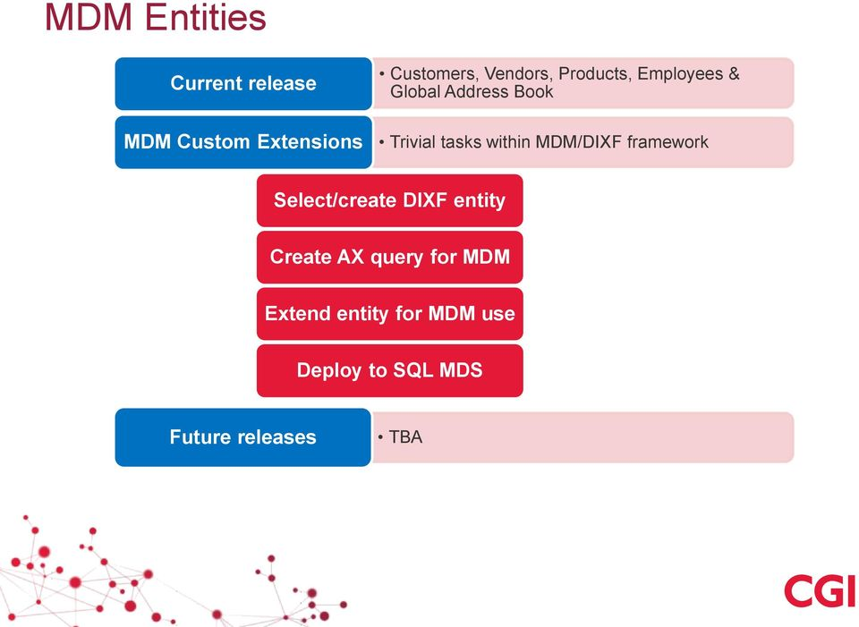 within MDM/DIXF framework Select/create DIXF entity Create AX