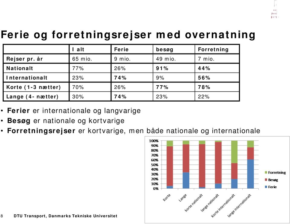 Nationalt 77% 26% 91% 44% Internationalt 23% 74% 9% 56% Korte (1-3 nætter) 70% 26% 77% 78% Lange (4-