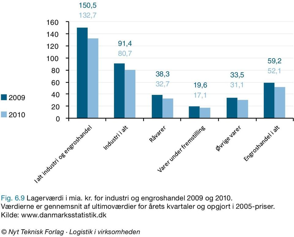 for industri og engroshandel 2009 og 2010.