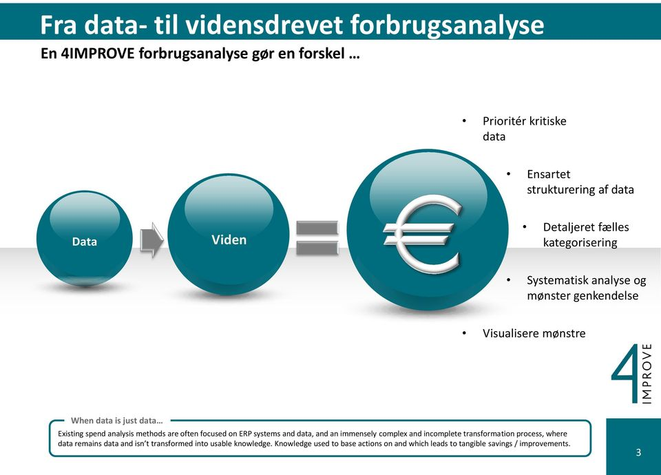Detaljeret fælles kategorisering Systematisk analyse og mønster genkendelse Visualisere mønstre When data is just data Existing spend analysis methods are