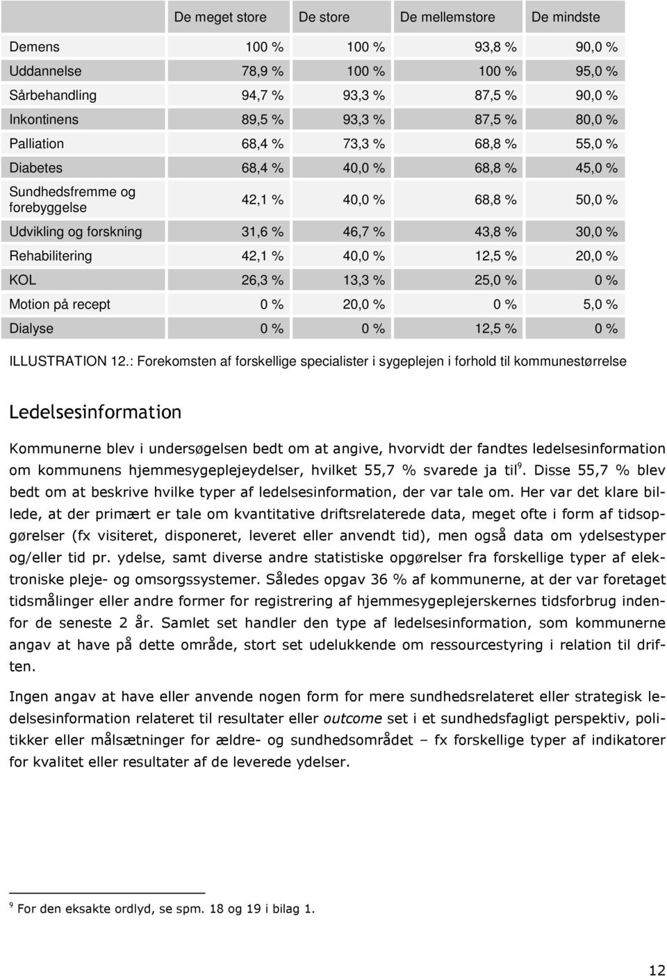 Rehabilitering 42,1 % 40,0 % 12,5 % 20,0 % KOL 26,3 % 13,3 % 25,0 % 0 % Motion på recept 0 % 20,0 % 0 % 5,0 % Dialyse 0 % 0 % 12,5 % 0 % ILLUSTRATION 12.