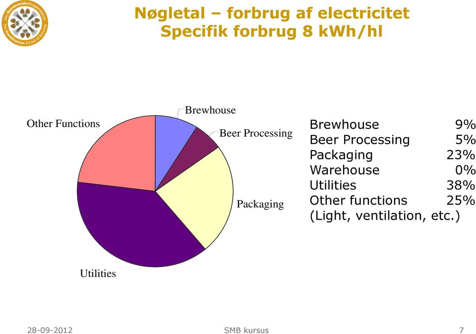 Brewhouse 9% Beer Processing 5% Packaging 23% Warehouse 0%