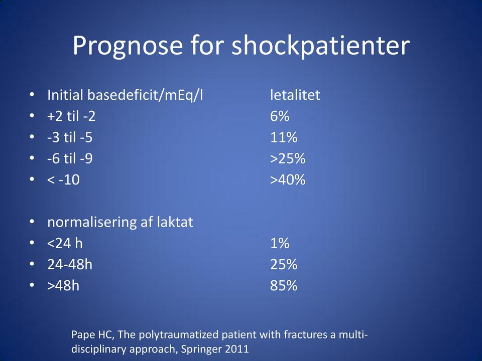laktat <24 h 1% 24-48h 25% >48h 85% Pape HC, The polytraumatized