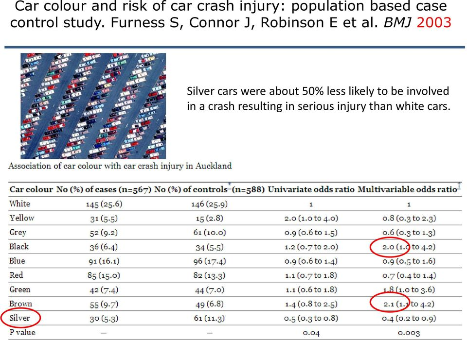 BMJ 2003 Silver cars were about 50% less likely to be