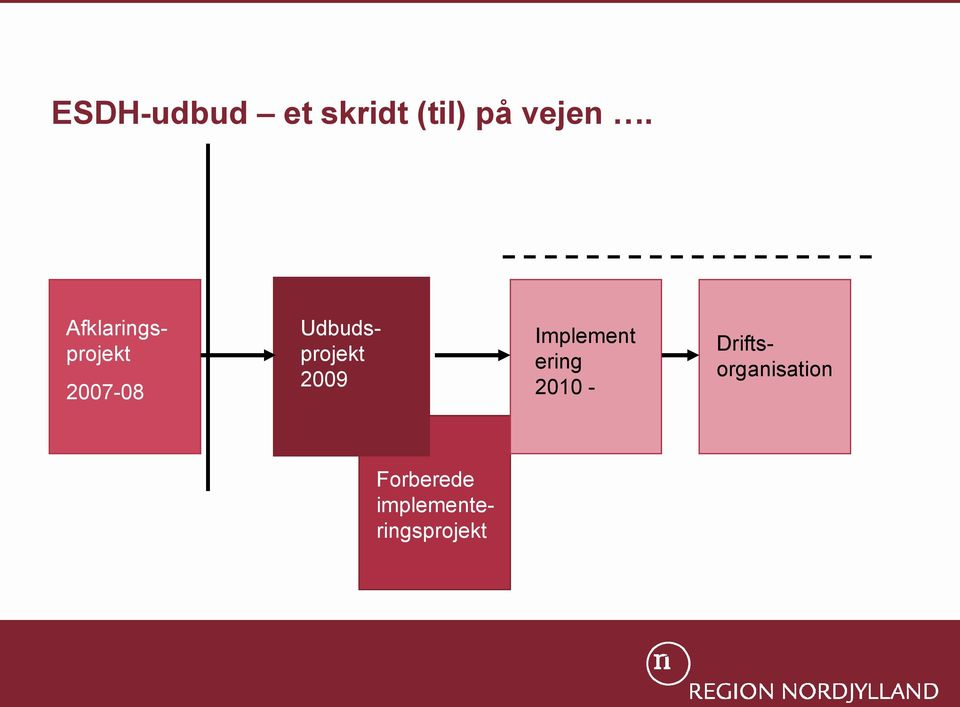 Udbudsprojekt 2009 Implement ering
