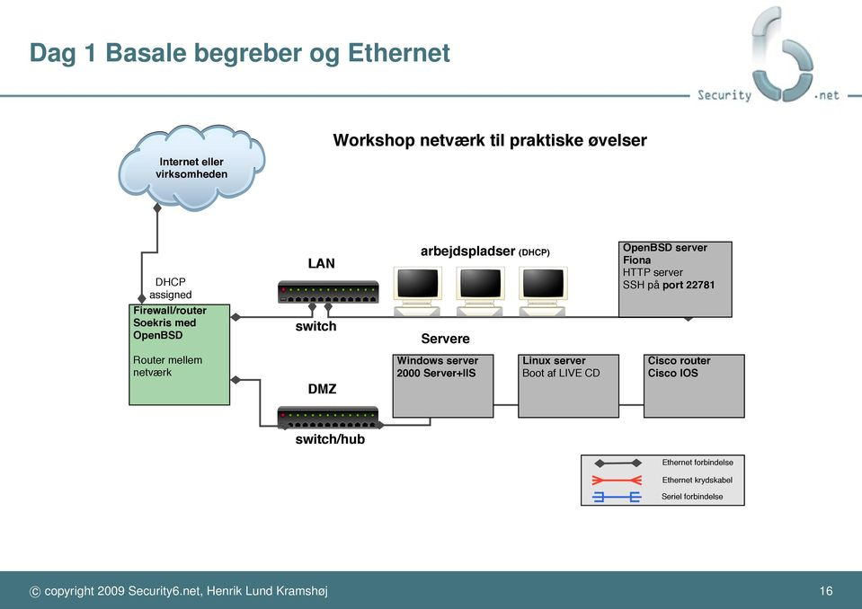 Servere Router mellem netværk DMZ Windows server 2000 Server+IIS Linux server Boot af LIVE CD Cisco router Cisco IOS