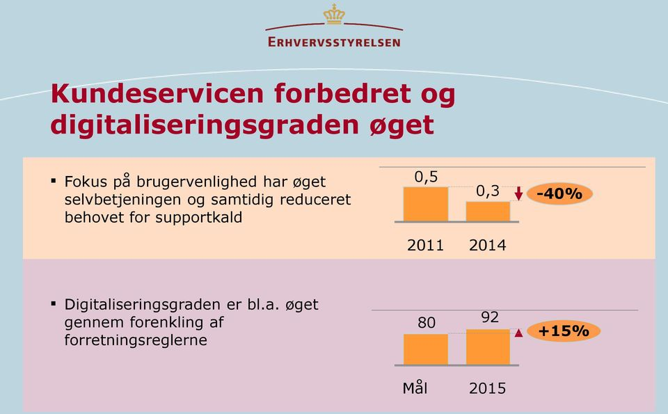 behovet for supportkald 0,5 0,3-40% 2011 2014