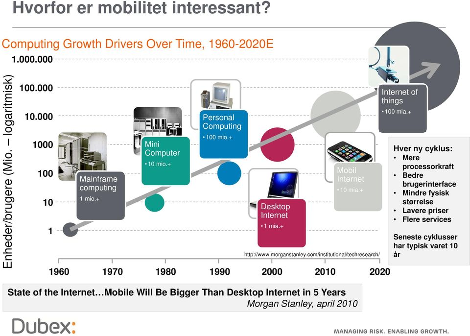 morganstanley.com/institutional/techresearch/ 1960 1970 1980 1990 2000 2010 2020 Internet of things 100 mia.