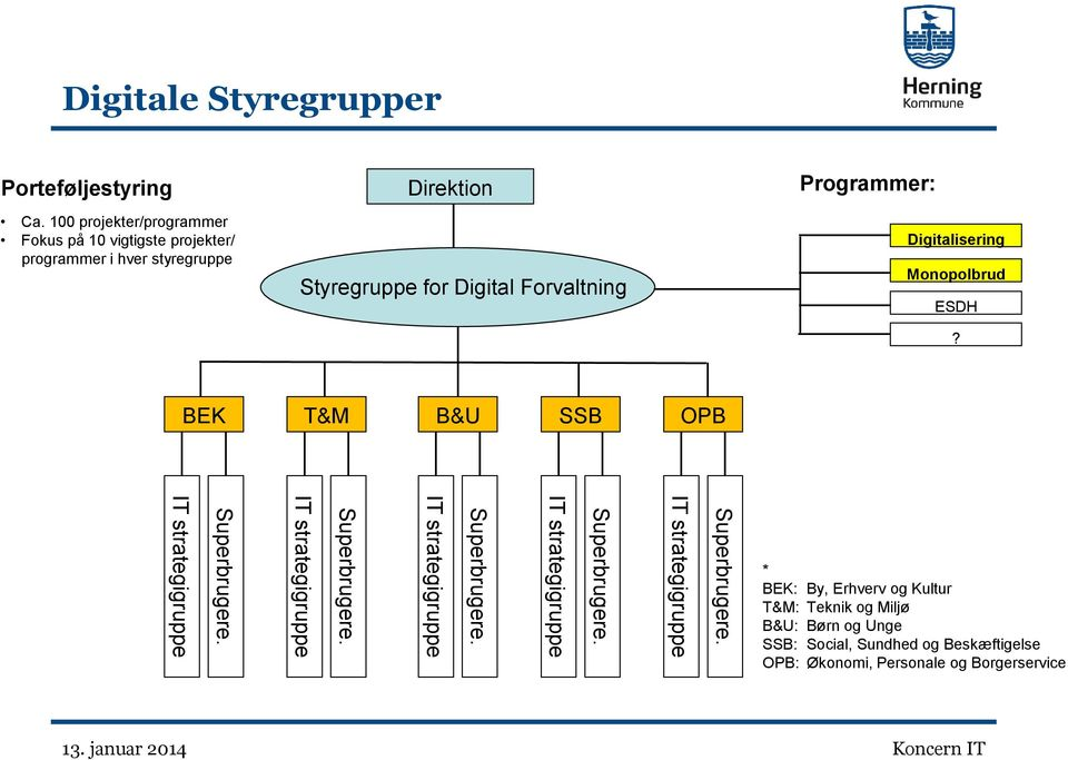Programmer: Digitalisering Monopolbrud ESDH? BEK T&M B&U SSB OPB IT strategigruppe Superbrugere.