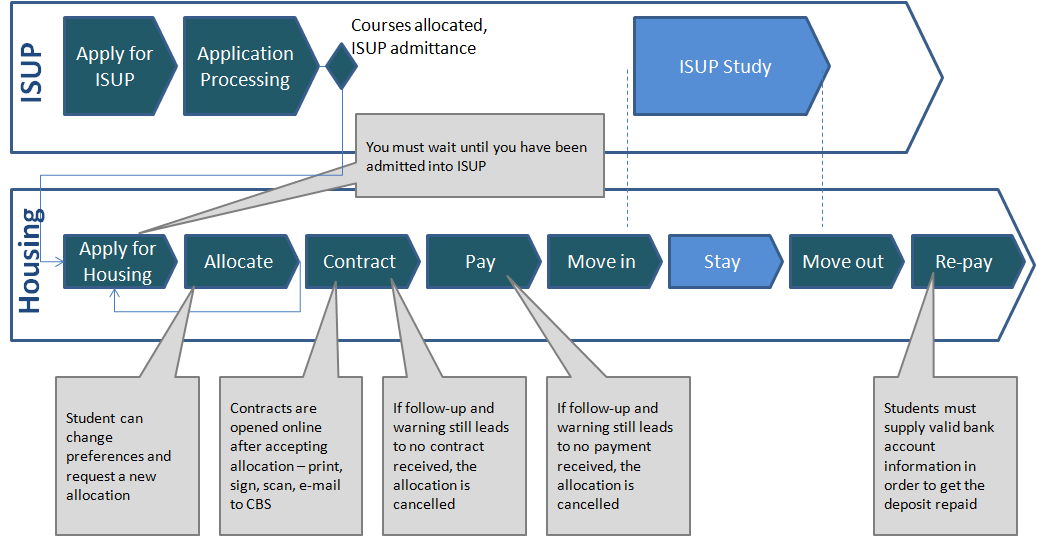 Figure 1: Example of high level process specification ( ISUP = International Summer University Program ) 5.