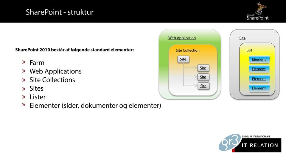 Collections Sites Lister Elementer (sider, dokumenter og