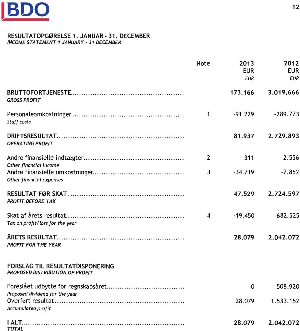 Tax on profit/loss for the year ÅRETS RESULTAT. PROFIT FOR THE YEAR 173.166 3.019.666-91.229-289.773 81.937 2.729.893 2 311 2.556 3-34.719-7.852 47.529 2.724.597 4-19.450-682.525 28.079 2.042.