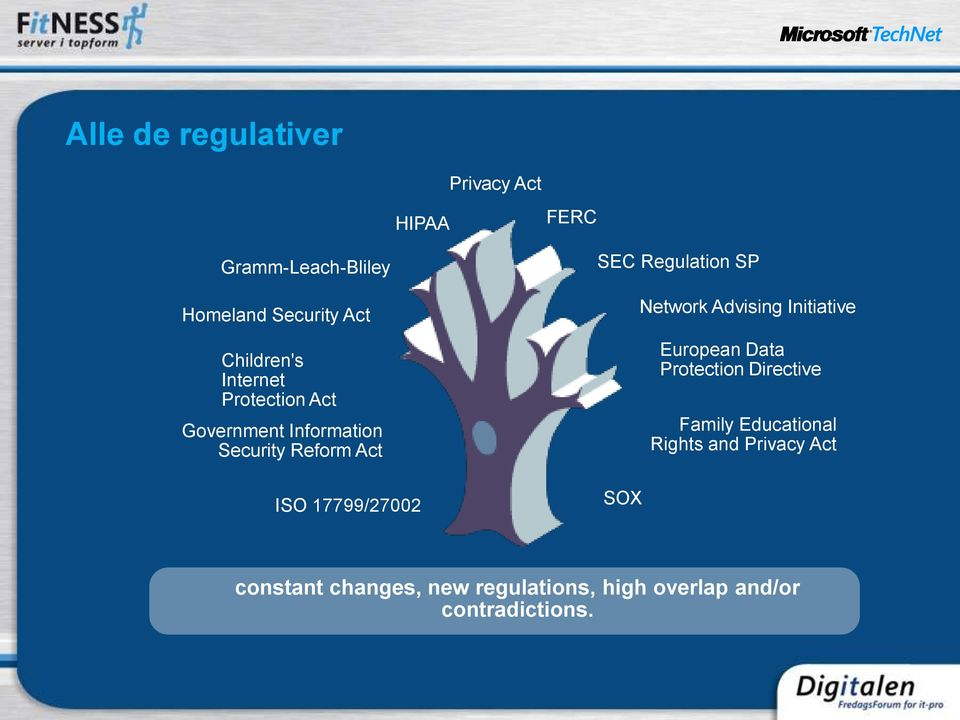 SEC Regulation SP SOX Network Advising Initiative European Data Protection Directive Family