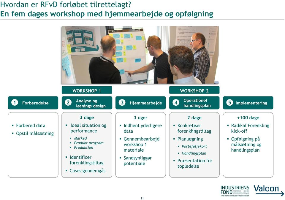 handlingsplan 5 Implementering 3 dage 3 uger 2 dage +100 dage Forbered data Opstil målsætning Ideal situation og performance Marked Produkt program Produktion