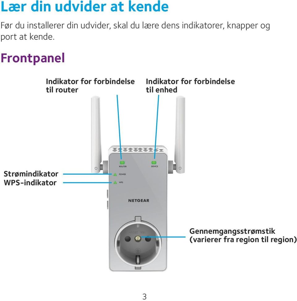 Frontpanel Indikator for forbindelse til router Indikator for
