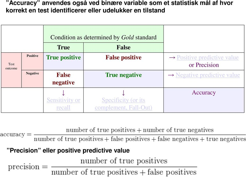 False positive Positive predictive value or Precision Negative False negative Sensitivity or recall True