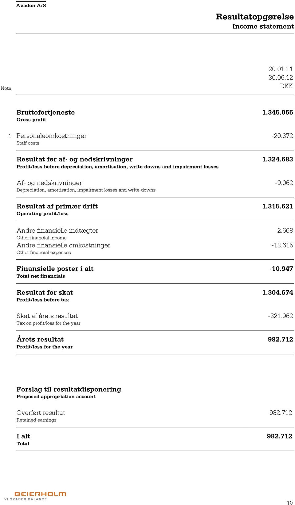 062 Depreciation, amortisation, impairment losses and write-downs Resultat af primær drift 1.315.621 Operating profit/loss Andre finansielle indtægter 2.